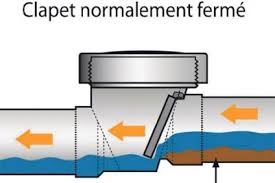 Clapet antiretour, Clapet antiretour – Salle de bain, Plomberie Ren-Ga