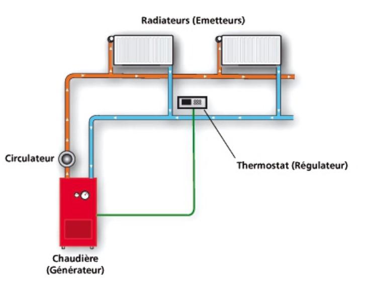 Fournaise électrique, Installation de fournaise électrique à eau chaude, Plomberie Ren-Ga